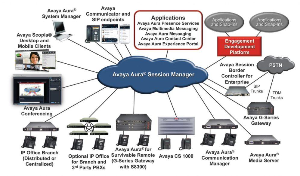 Avaya Aura Communication Manager