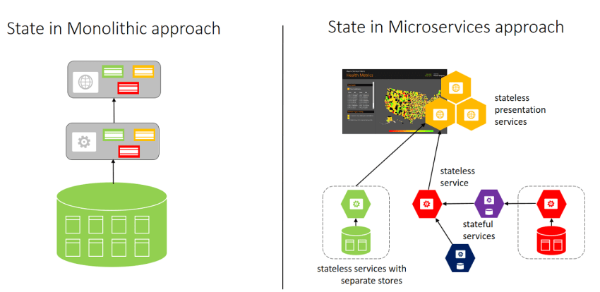 Monolithic versus Microservices approach