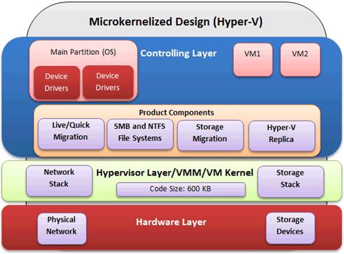 Hyper-V microkernelized design