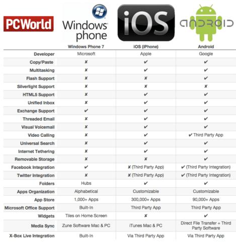 Windows-Phones-vs-Android