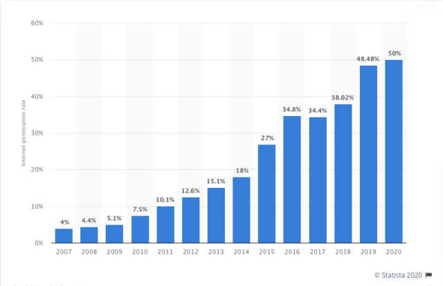 Graph of Internet Usage in India