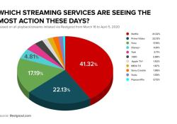 Major Streaming Services across the Globe.