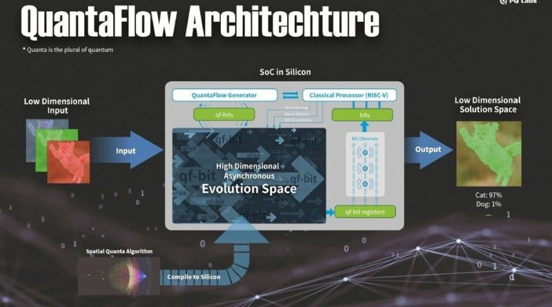 The New QuantumFlow AI Architecture Boosts Deep Learning Speed By 10x-15x Faster