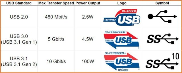 all USB generation with logos and speed comparison charts
