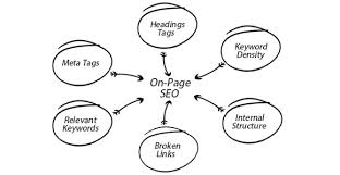 Check on-page Structure