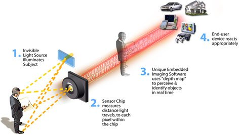 how canesta 3d sensor technology works