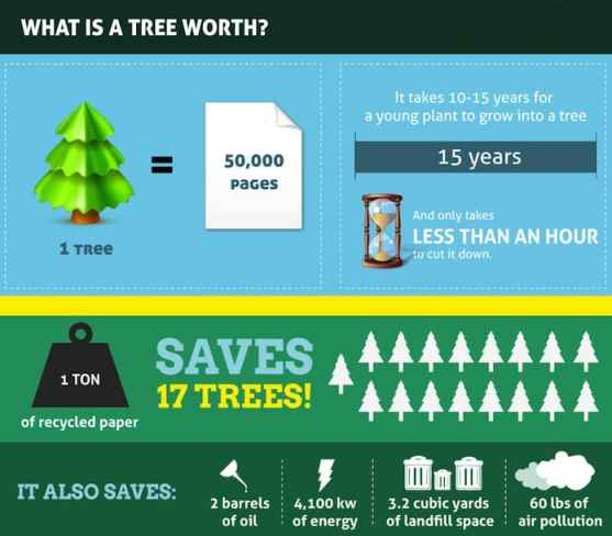Advantages of Sending Fax Online- Save Trees