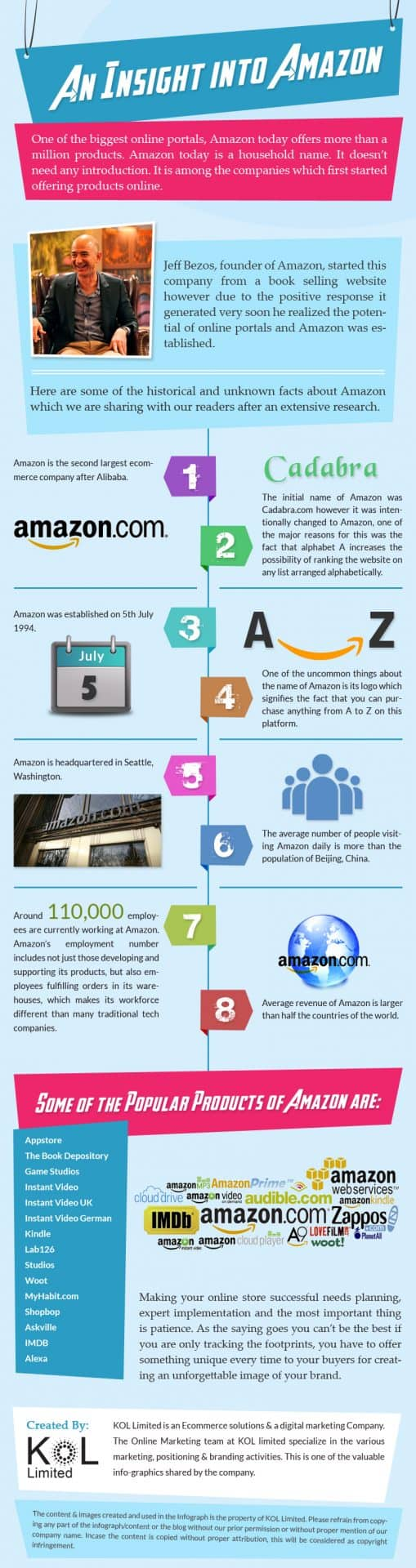 Infographic on  Amazon