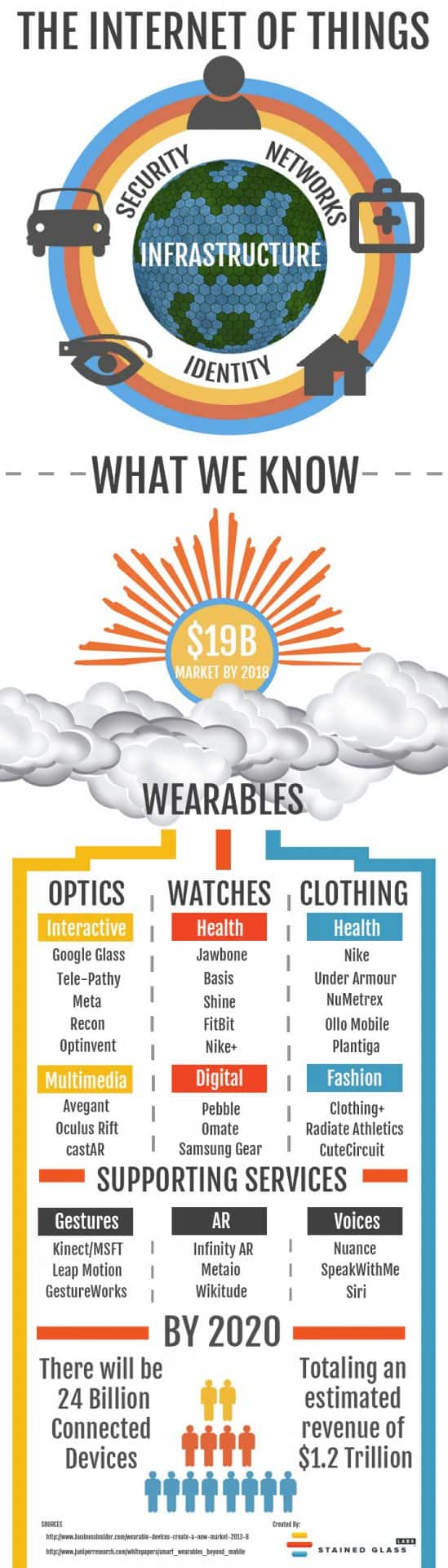 Wearbles-Infographic-Stained-Glass-Labs-20131