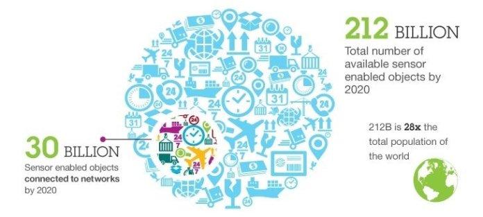 internet of things statistics 2020