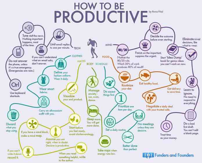 daily productivity infographics