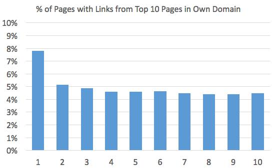 Why Domain Authority Isn't Your Savior When It Comes to SEO (But Why It's Still Useful) 1