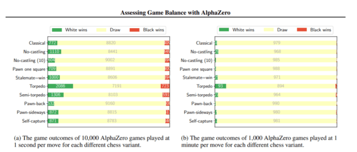 The Classic Rules Of Chess To Be Improved By AlphaZero 1