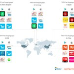 What's in store for shopping apps? mCommerce growth boosts app availability