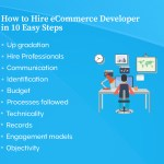 How to Hire eCommerce Developer in 10 easy steps