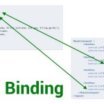 Android Data Binding: Under the Hood