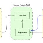 Enabling cache & offline support on Android using Room
