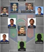 5 Best Italy Formation 2021 – Italy Today Lineup 2021