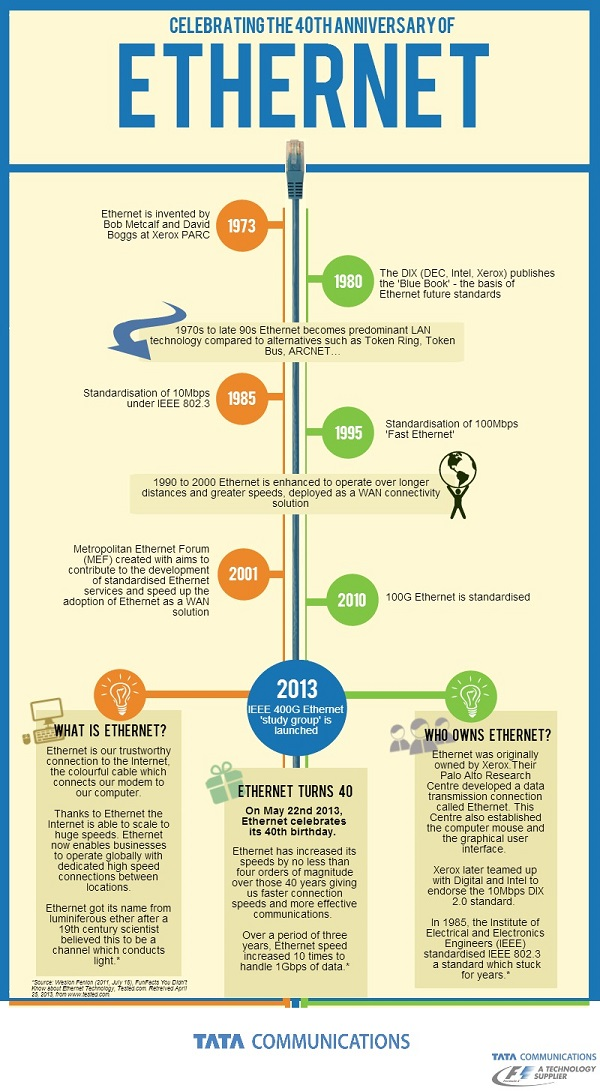 Infographic - 40th anniversary of Ethernet