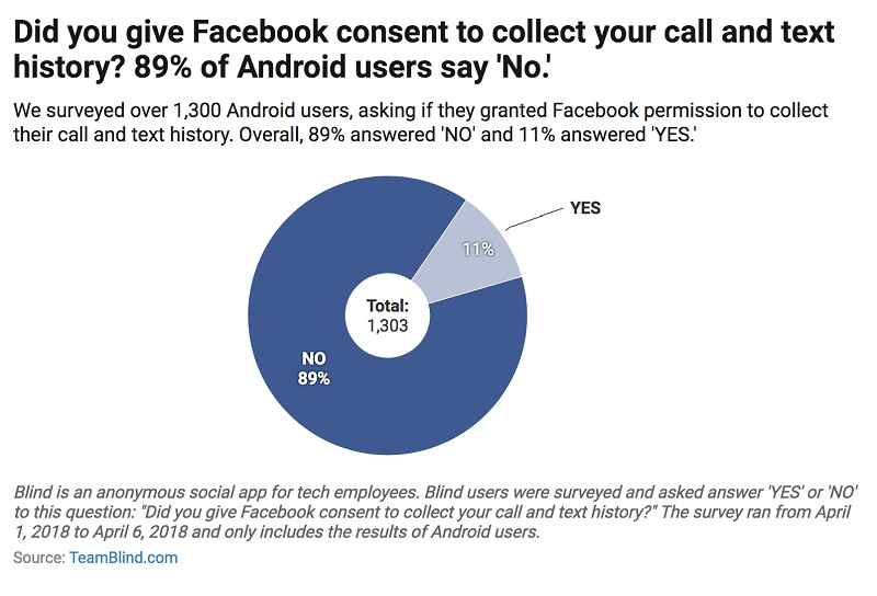 Facebook Collecting Call and Text history from You