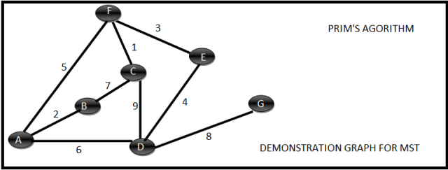 Minimum Spanning Tree Prim's Algorithm