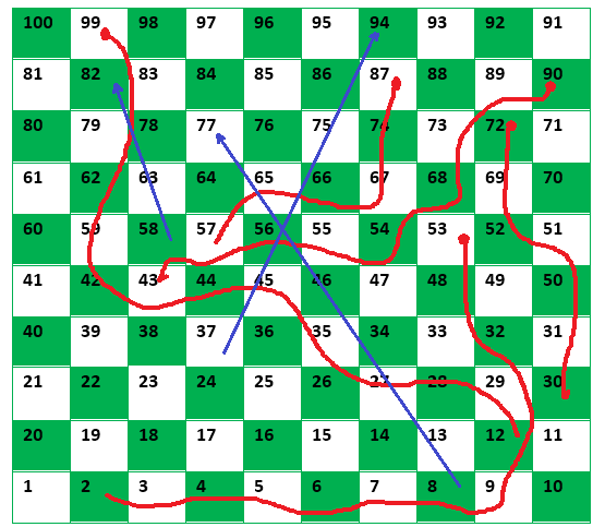 Fastest Reach in Snakes and Ladders