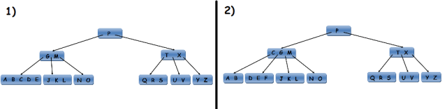 Splitting and Merging B Tree Nodes
