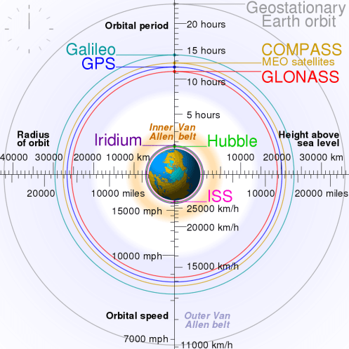 What can we Expect after GLONASS