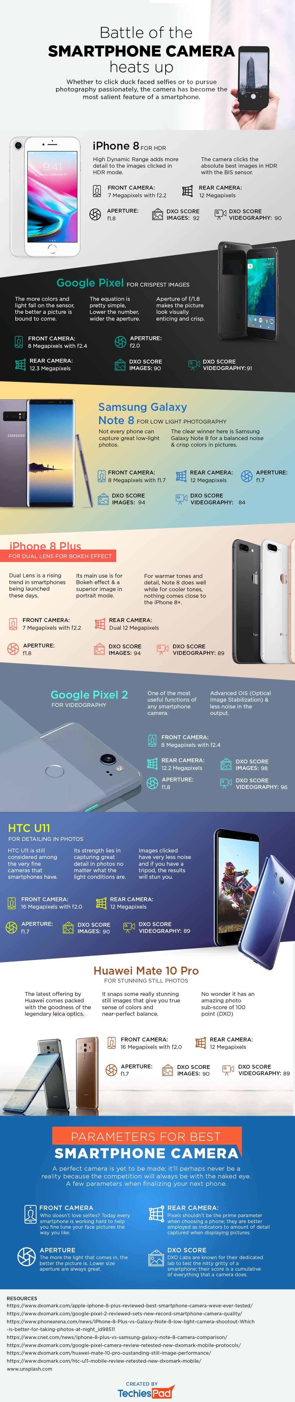 """""""Battle of the Smartphone Camera Heats Up"""" – Infographic"""