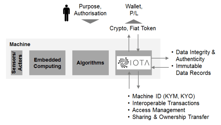 How the IOTA transaction making process works