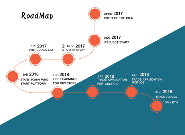 roadmap of the project for crypto