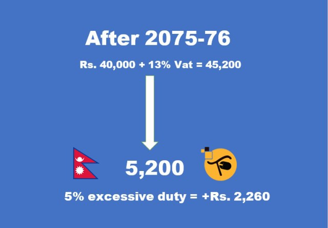 Why mobile phones are expensive in Nepal? 6