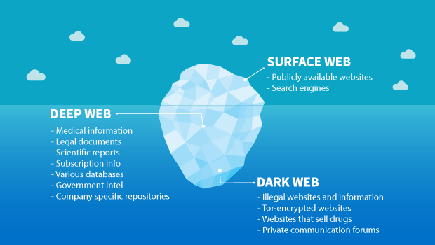 What is the Dark Web? Is it Illegal? - Dark Web Explained. 1