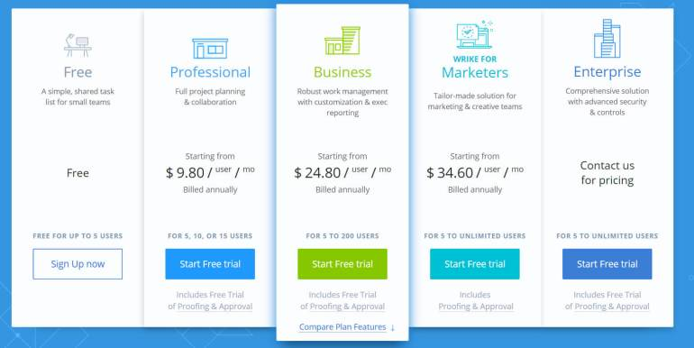 Wrike Software Pricing Plans
