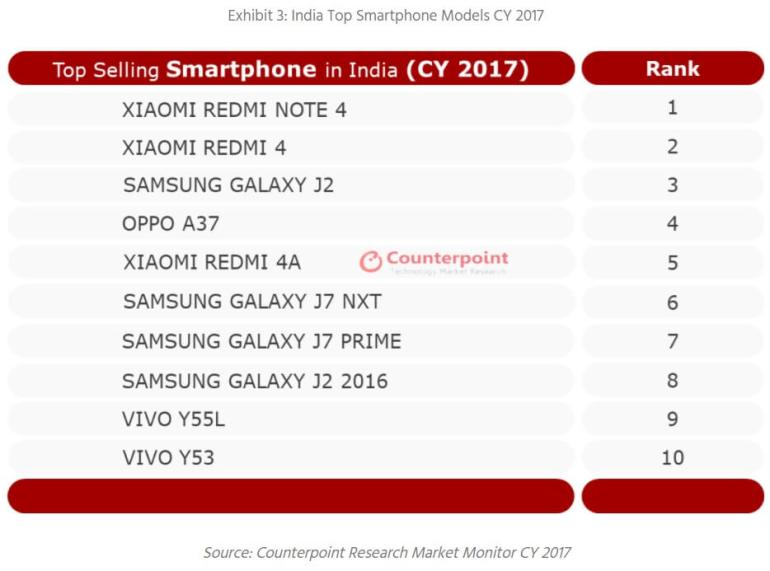 Top selling smartphone in india 2017