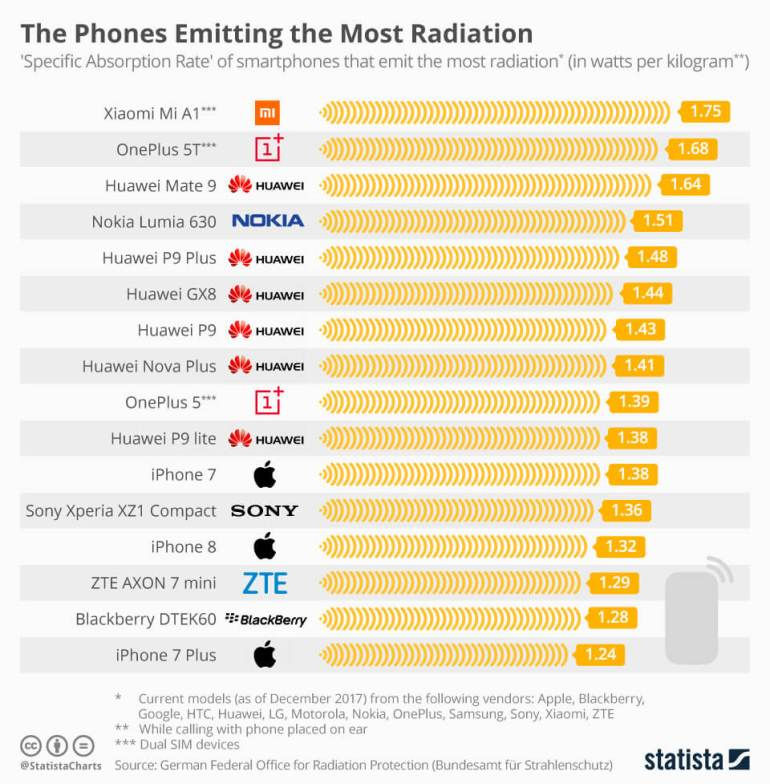 phones emitting most radiation
