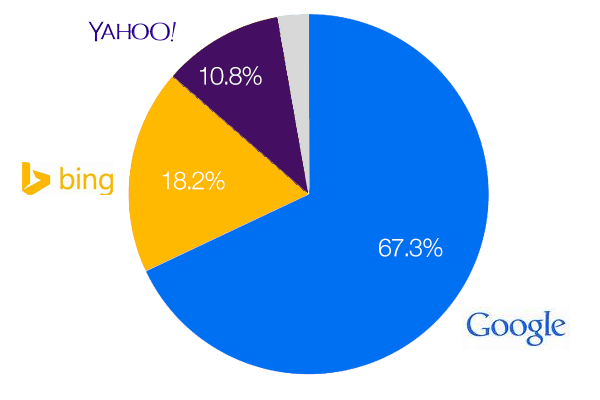 google market share beat google