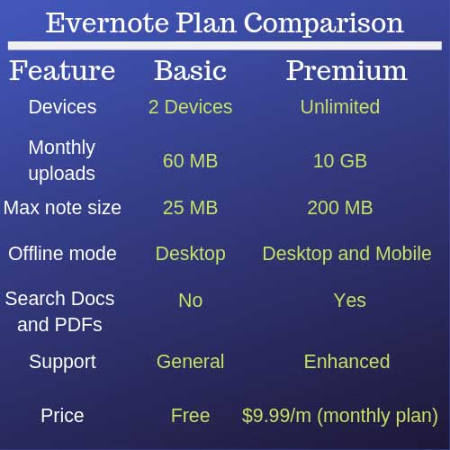 Evernote-Plan-Comparison