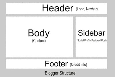 what is a blog,types of boge,purpose of blog,blog structure