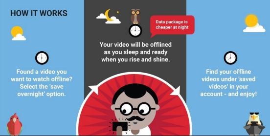 How to use YouTube smart offline feature in India