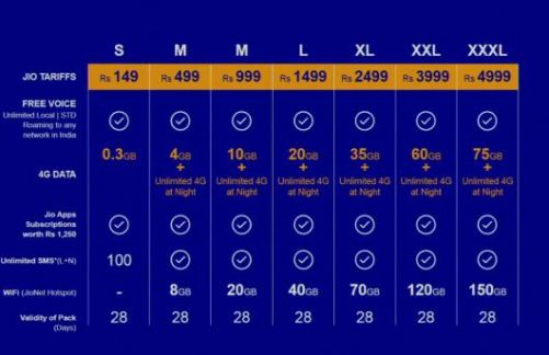 Reliance Jio 4G Data and Tariff plans and prices