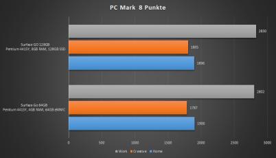 PCM8_Vergleich