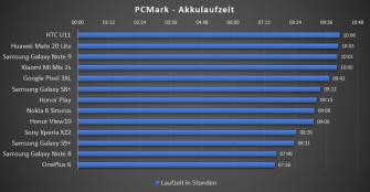 pixel-3xl-pc-mark-akku