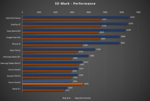 honor-view20-3d-mark-benchmark