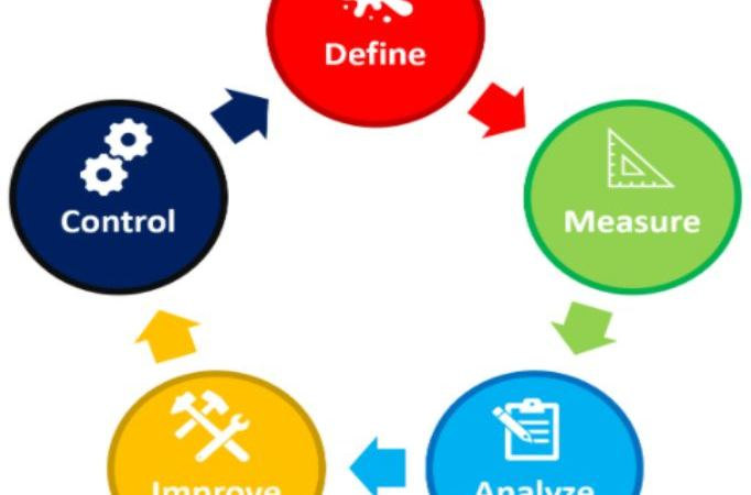 The Five Phase of DMAIC Model – DMAIC Approach to Problem Solving