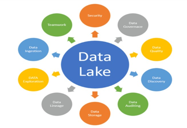 What Is Data Lake Architecture?