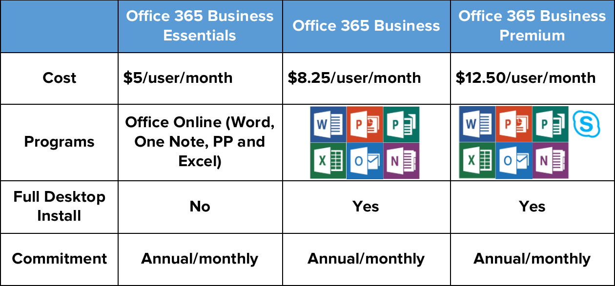 High Quality Microsoft Office 365 Business Plan Breakdown