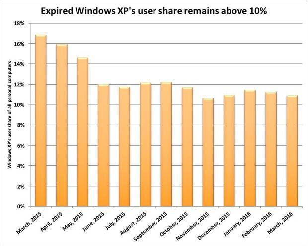 Windows XP still powers 181 million PCs