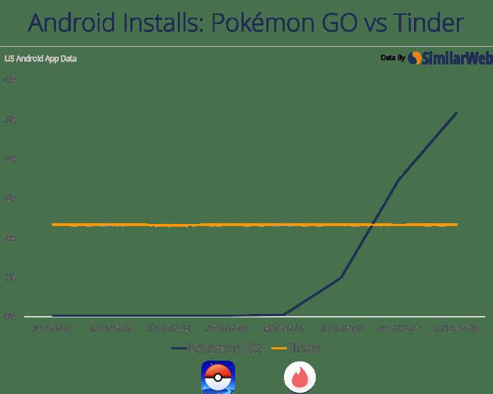 Pokemon GO contre Tinder
