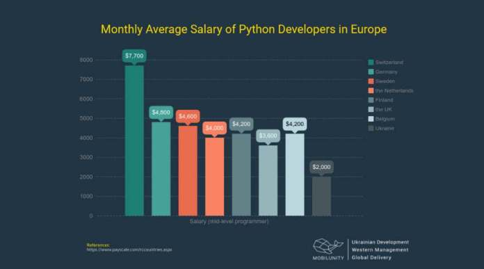 Python-full-stack-developer-salary-in-Europe